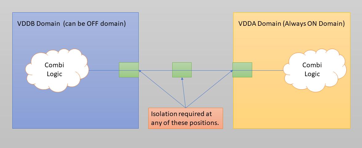 isolation power domain